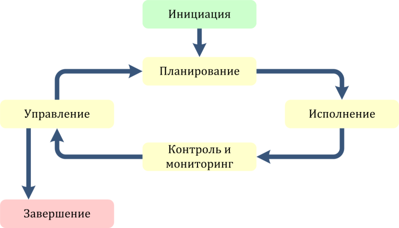 pic1 lifecycle